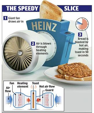 Heinz Turbo Toaster